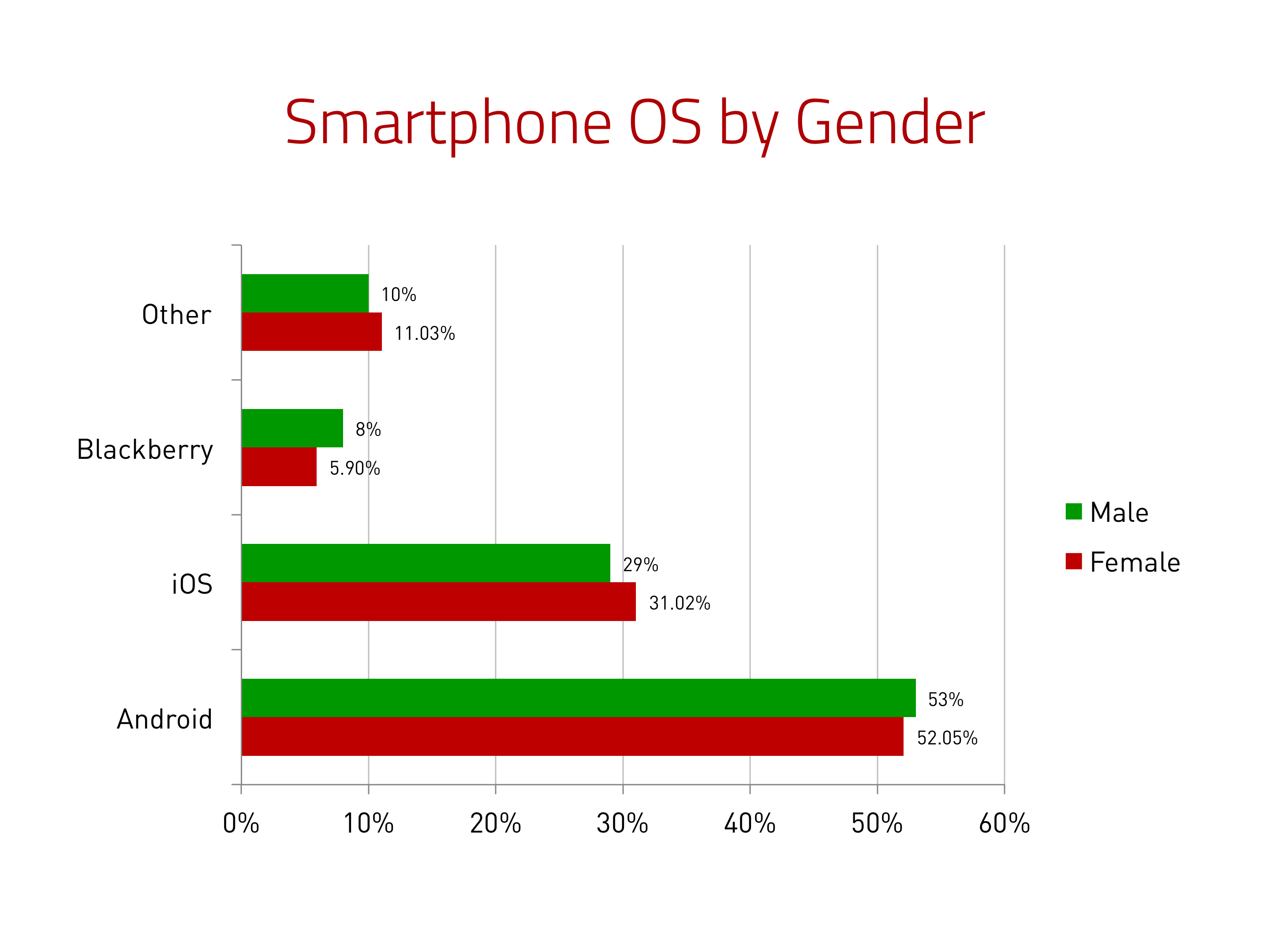 Smartphone OS by Gender