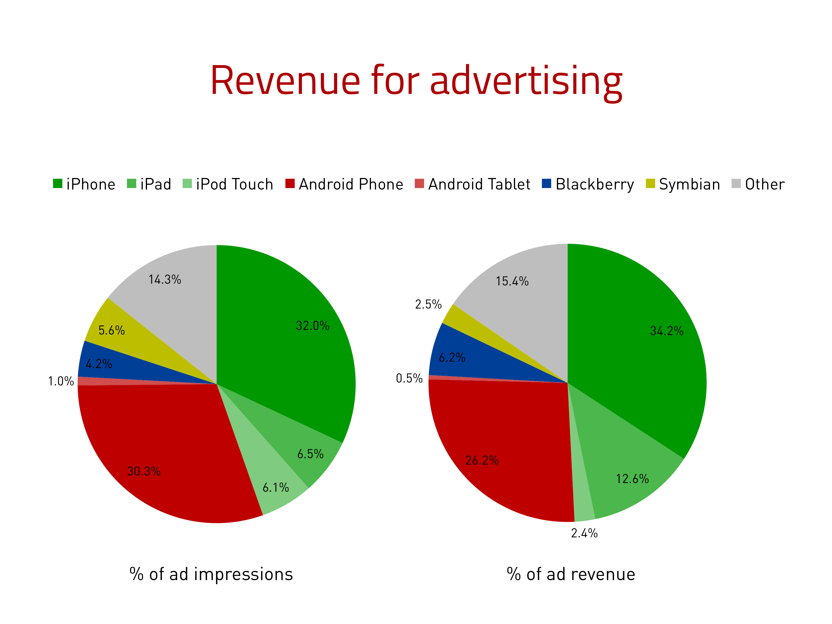 Revenue for advertising (ad impressions and ad revenue)